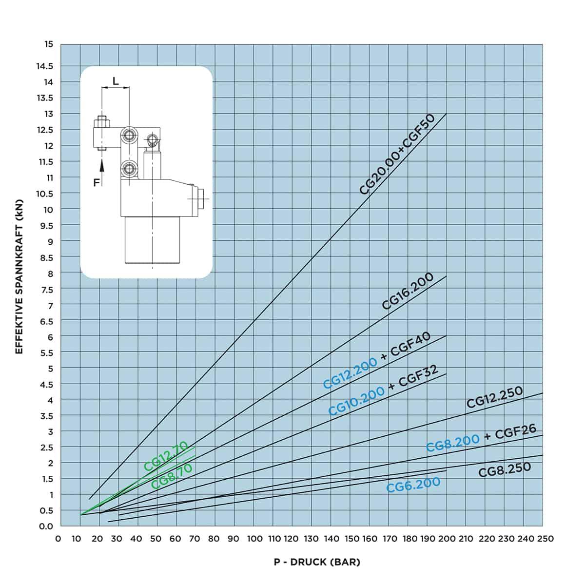 4.0. Diagramm fuer Hebelspanner