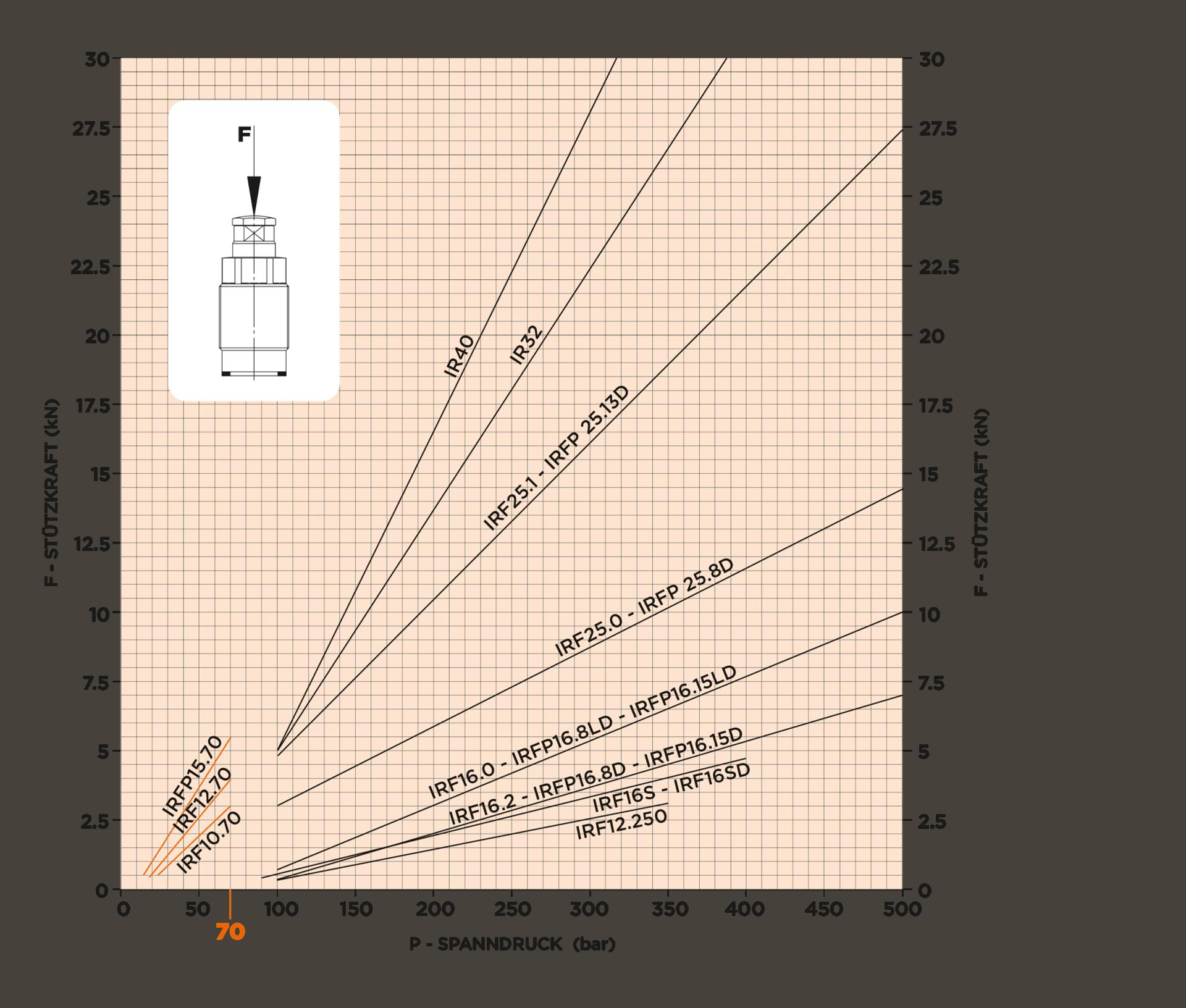 1.3.1. Diagramm