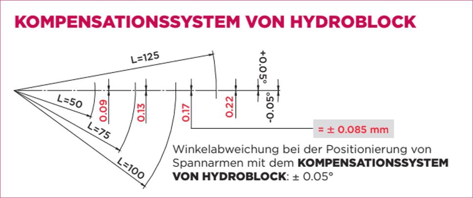 Kompensationssystem Hydroblock