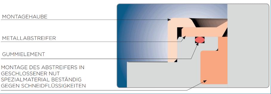 Metallabstreifer für Schwenkspanner